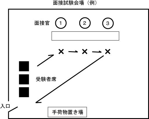 秘書検定準1級面接試験合格のコツ
