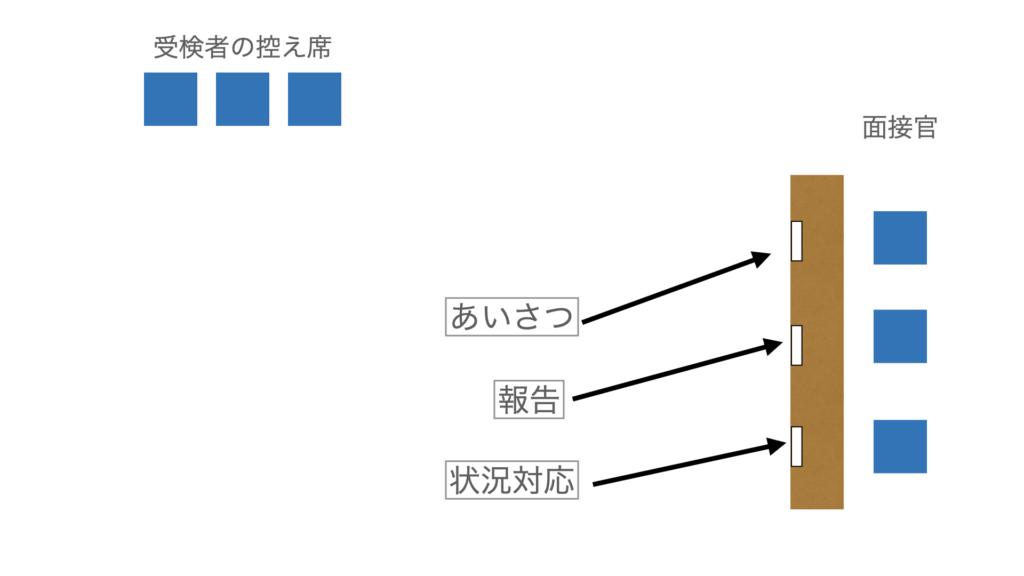 秘書検定準1級面接会場見取り図